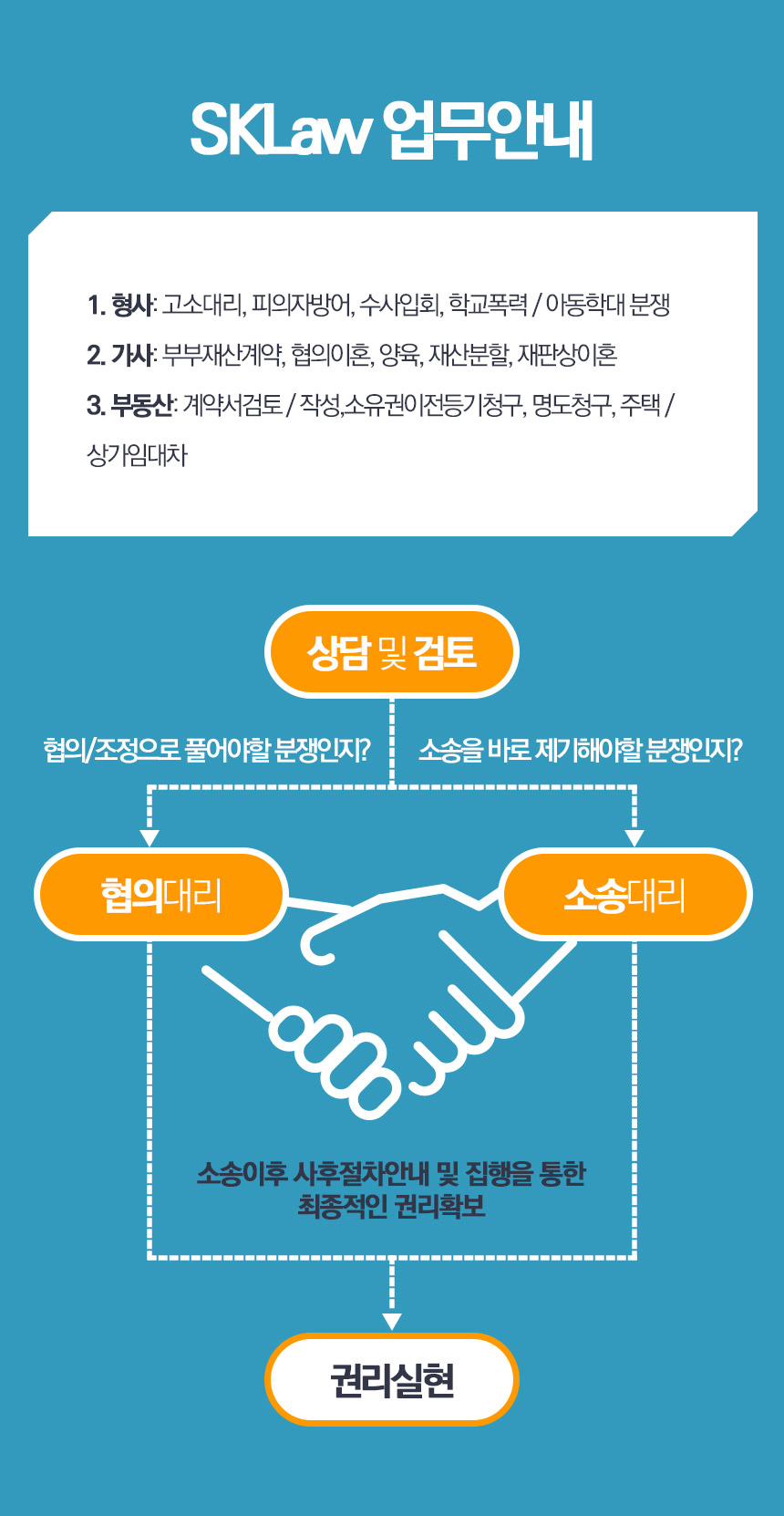 SKLaw 업부안내 - 매매, 재건축, 임대차, 유치권, 상담 및 검토, 협의대리, 소송대리